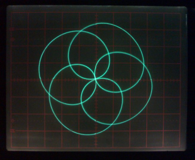 Lissajous Curve On Oscilloscope like the Ambisonic logo
